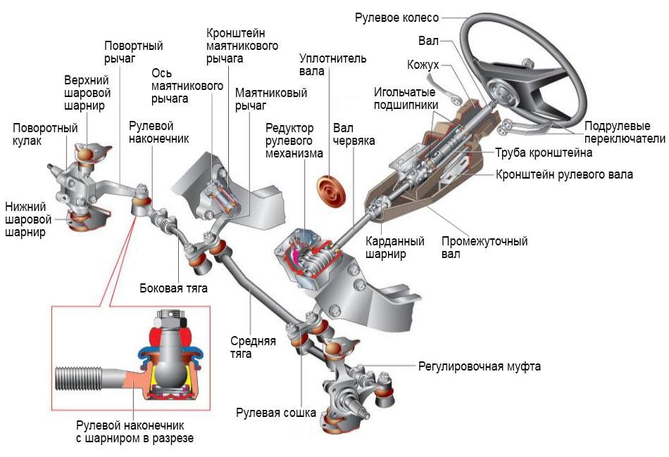 червячный рулевой механизм, система рулевого управления, рулевой механизм