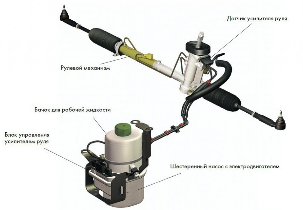 Электрогидроусилитель руля, ЭГУР