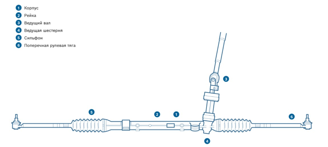 реечный рулевой механизм, система рулевого управления, рулевой механизм