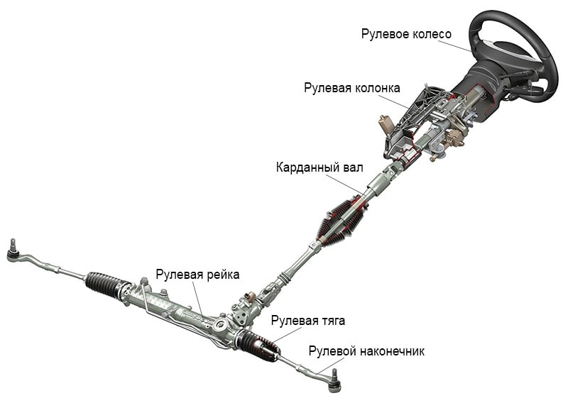 система рулевого управления, рулевой механизм