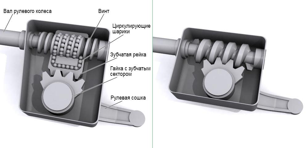 винтовой рулевой механизм,система рулевого управления, рулевой механизм