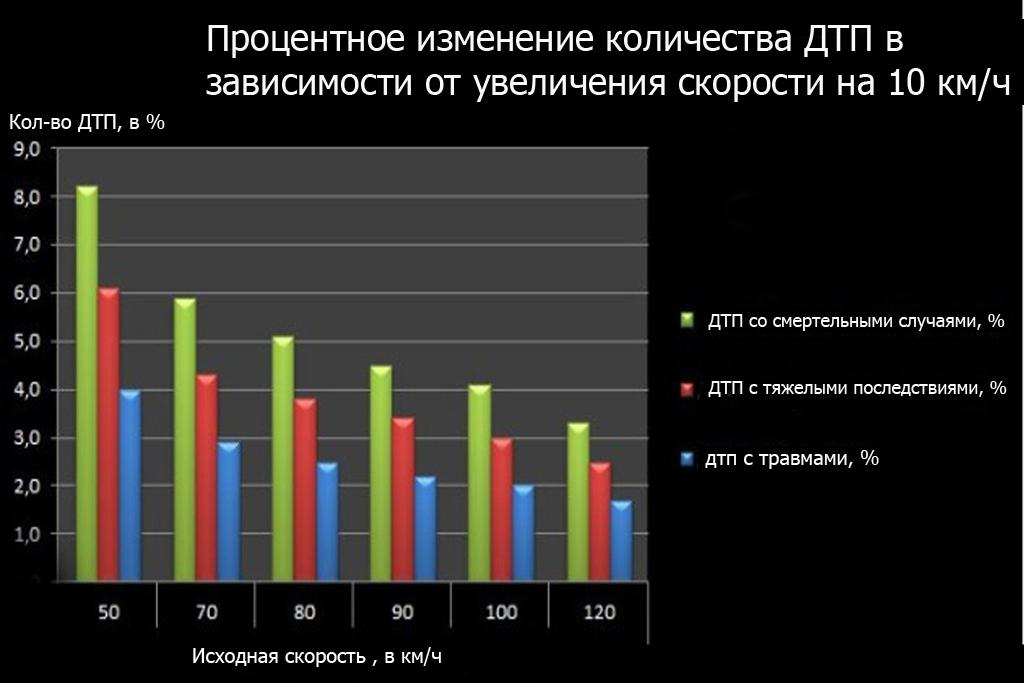 количество дтп увеличение скорости