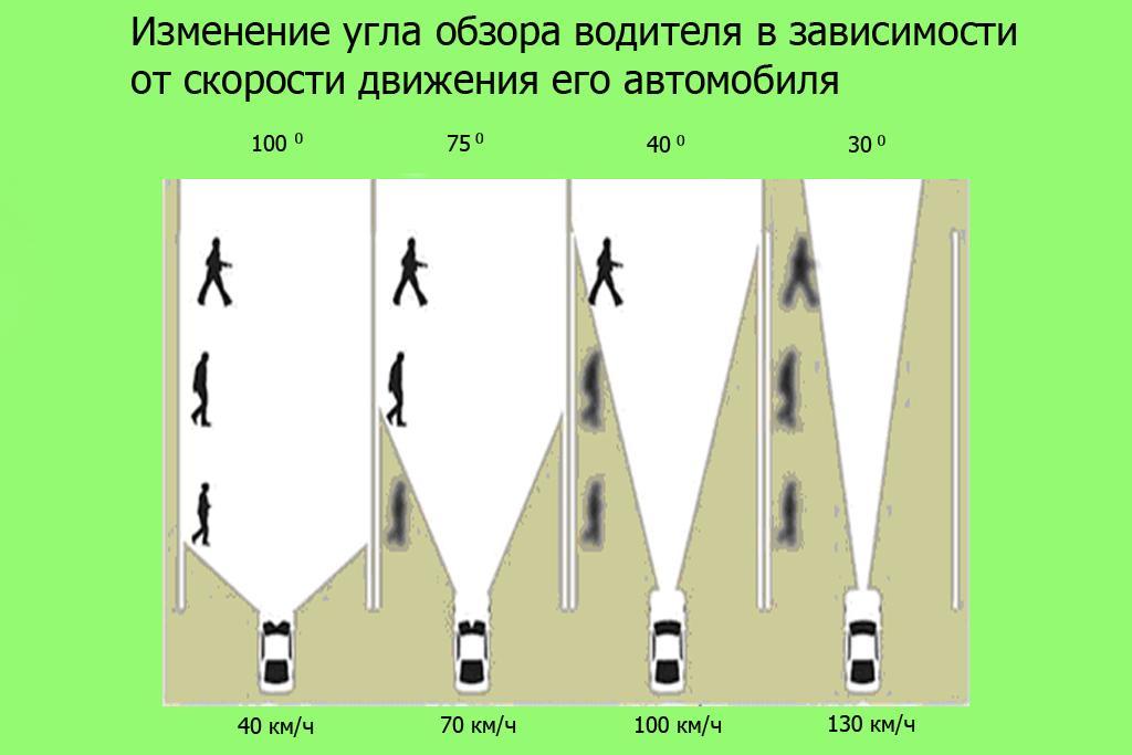 изменение угла обзора водителя в зависимости от скорости движения автомобиля